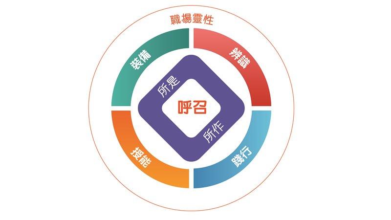 HKPES Ministry Model
