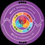 HKPES Paradigm model